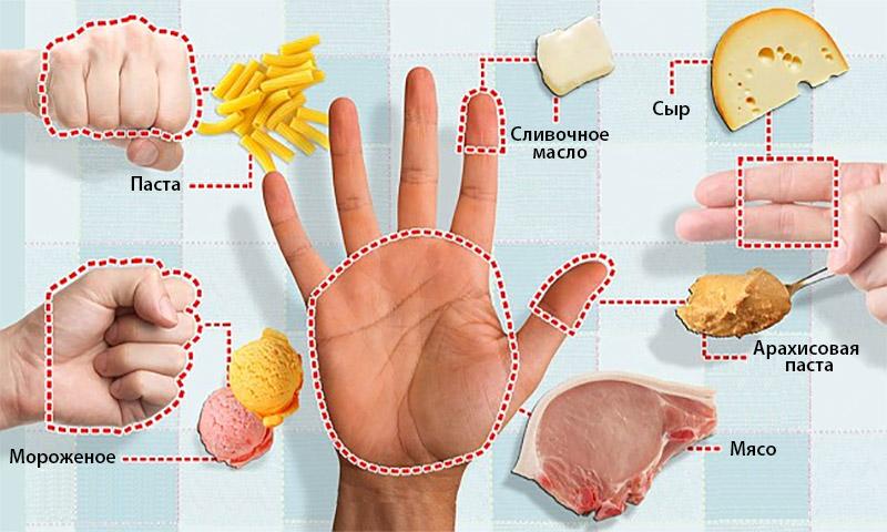 Основные принципы дробного питания
