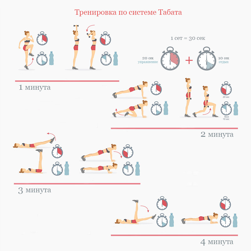 Тренировка по системе Табата