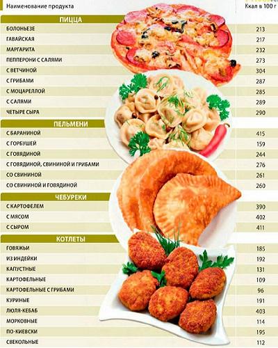 Таблица калорийности готовых блюд